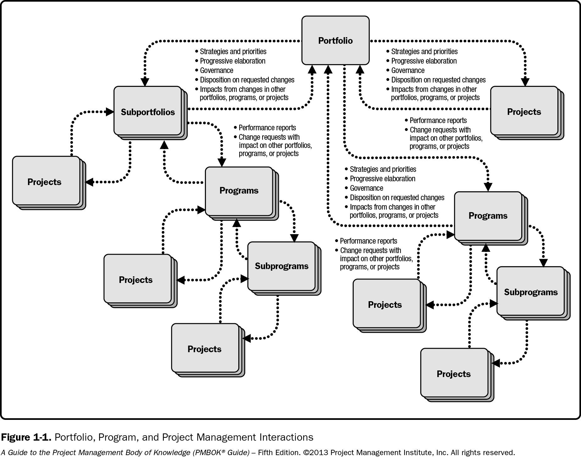 Diagram: Projects and Programs in Relation to a Portfolio