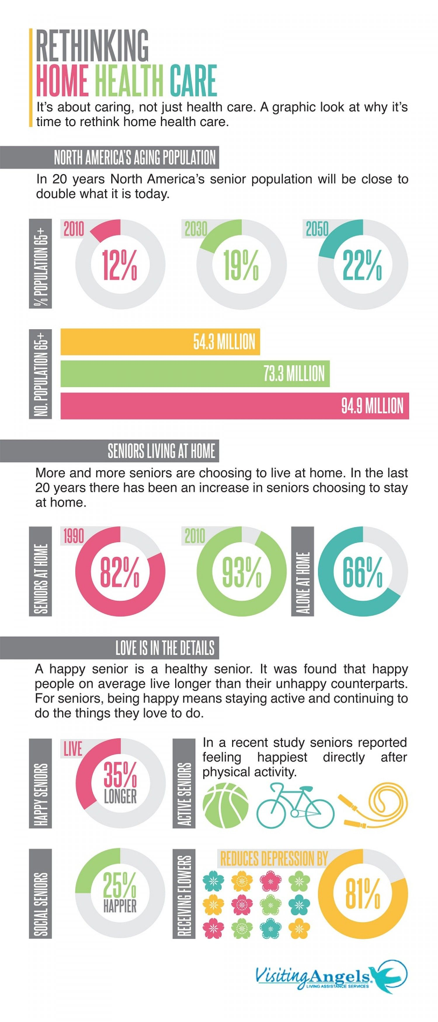 Infographic Rethinking Home Healthcare For Seniors Reposted By