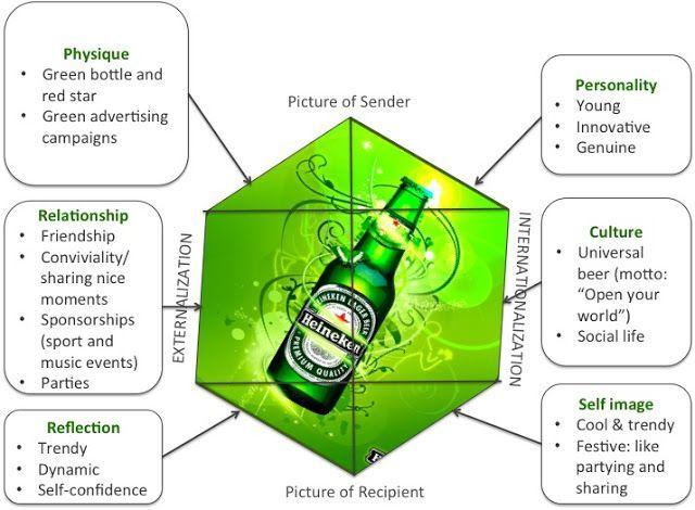 Brand Strategy Framework Heineken Google Search Marketing Proceso