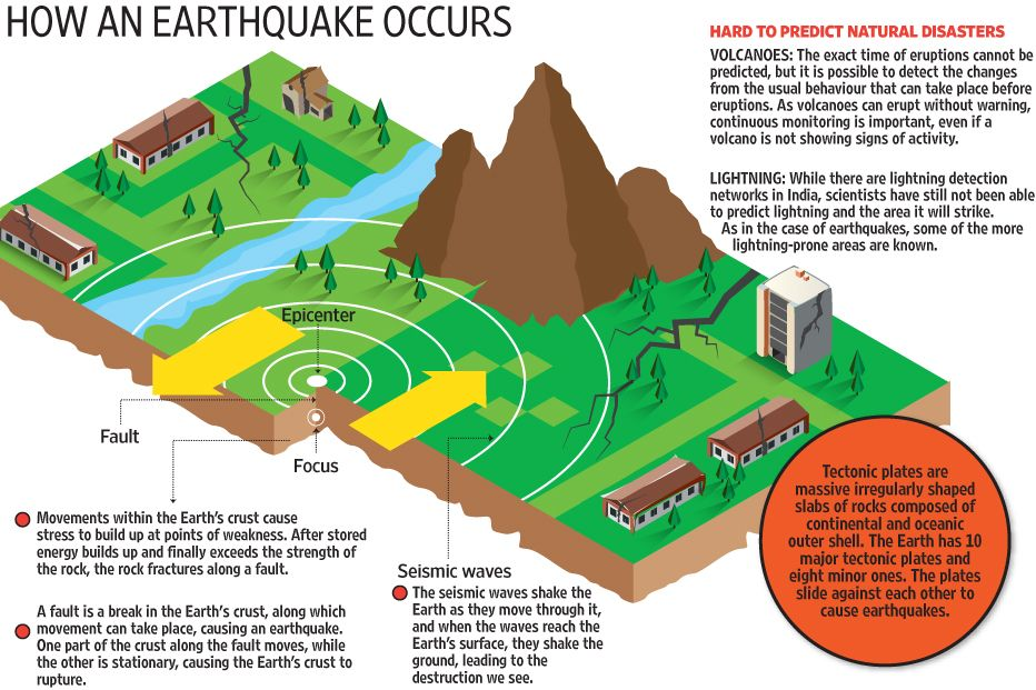 """understanding how an earthquake occurs Earthquakes occur along fault lines, cracks in the earth's crust where tectonic   henry reid developed the """"elastic rebound theory"""" to explain earthquakes."""