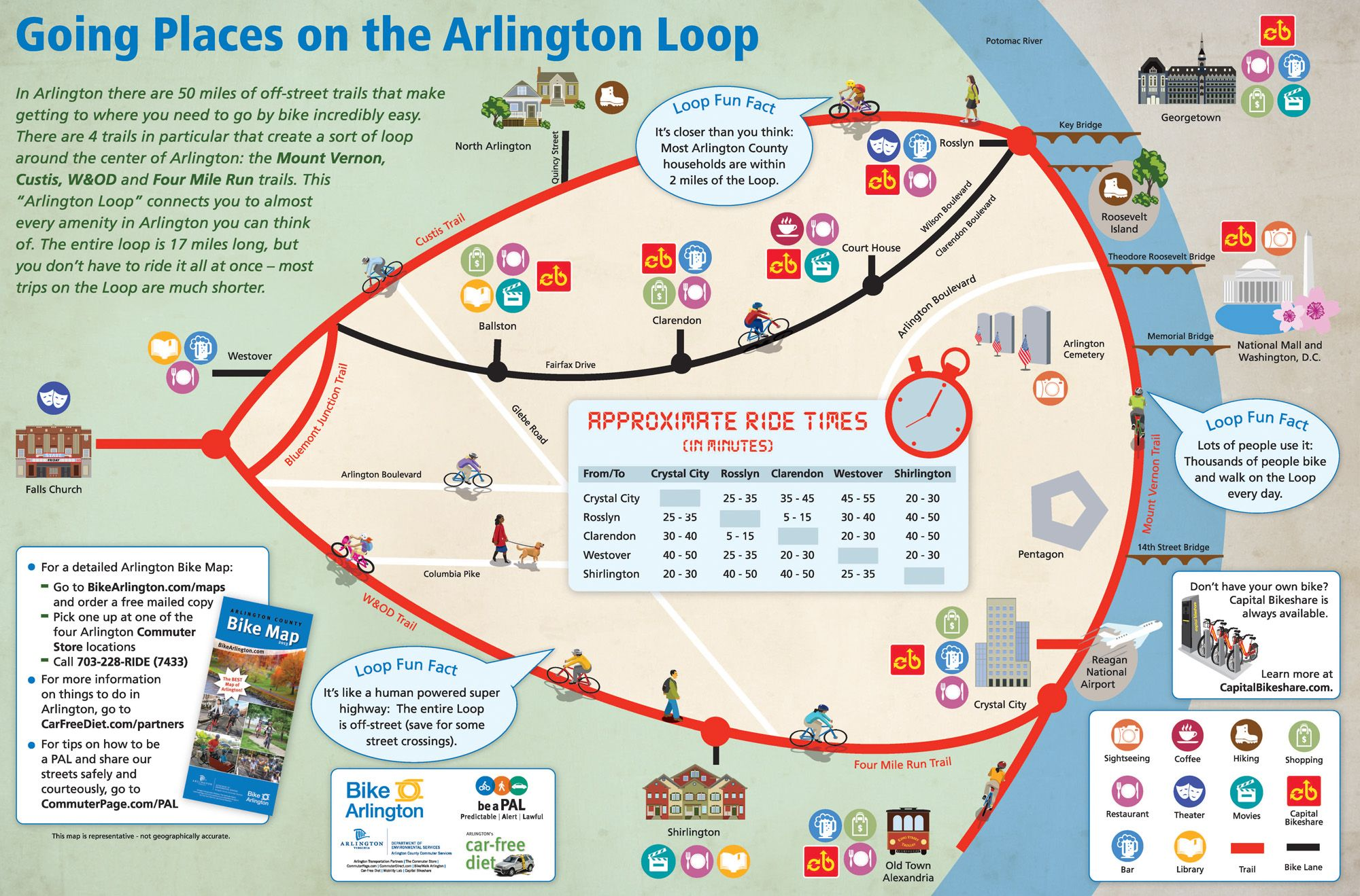 The Arlington VA Loop one of my favorite quick workouts