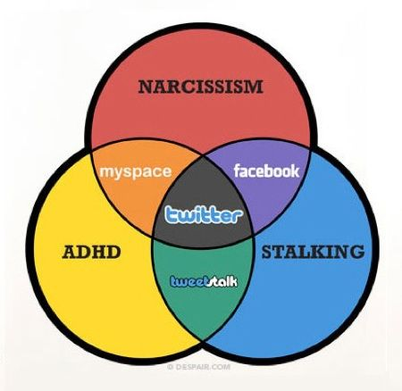 The Venn Diagram Of Social Media | OhGizmo! Spécial dédicace pour Gaëlle !
