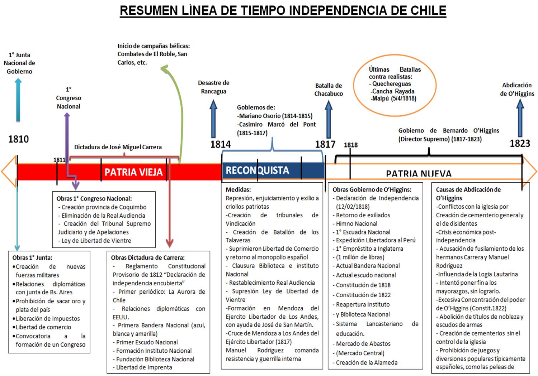 Image result for linea del tiempo historia de chile | PSU | Pinterest