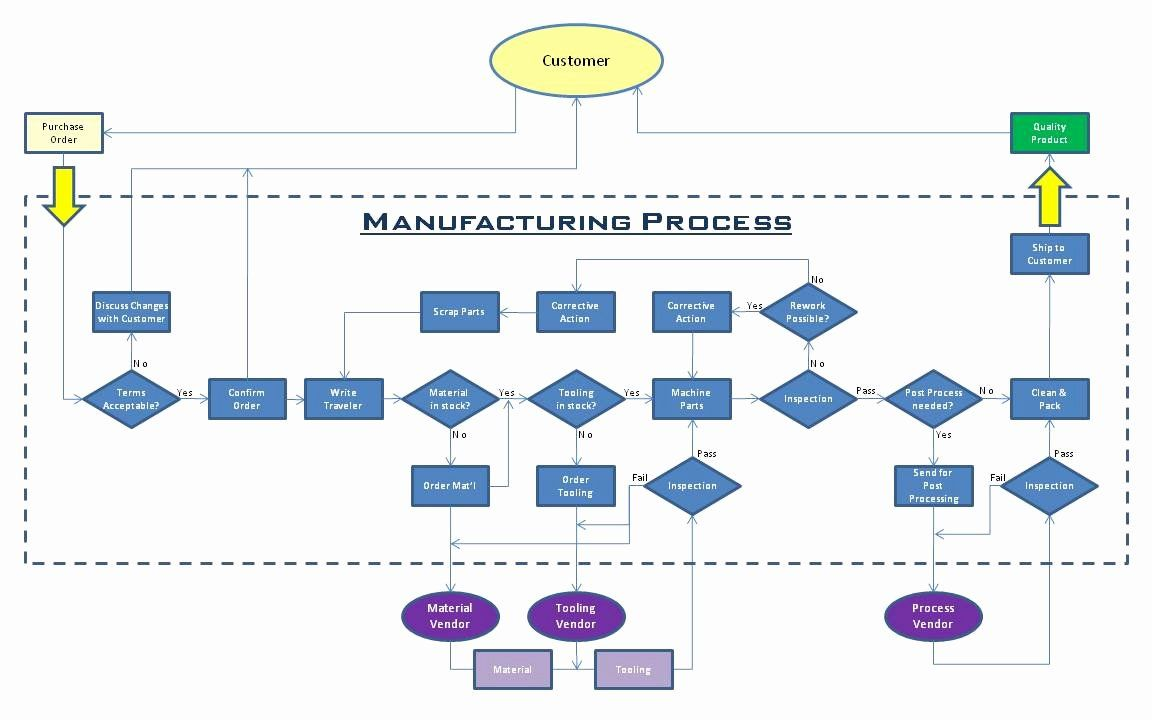 New Manufacturing Process Flow Chart Template in 2020