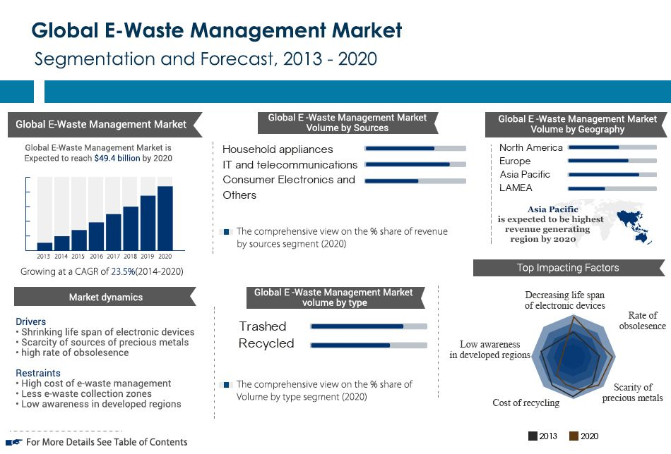 Global E-Waste Management Market (Allied Market Research) forecasts ...