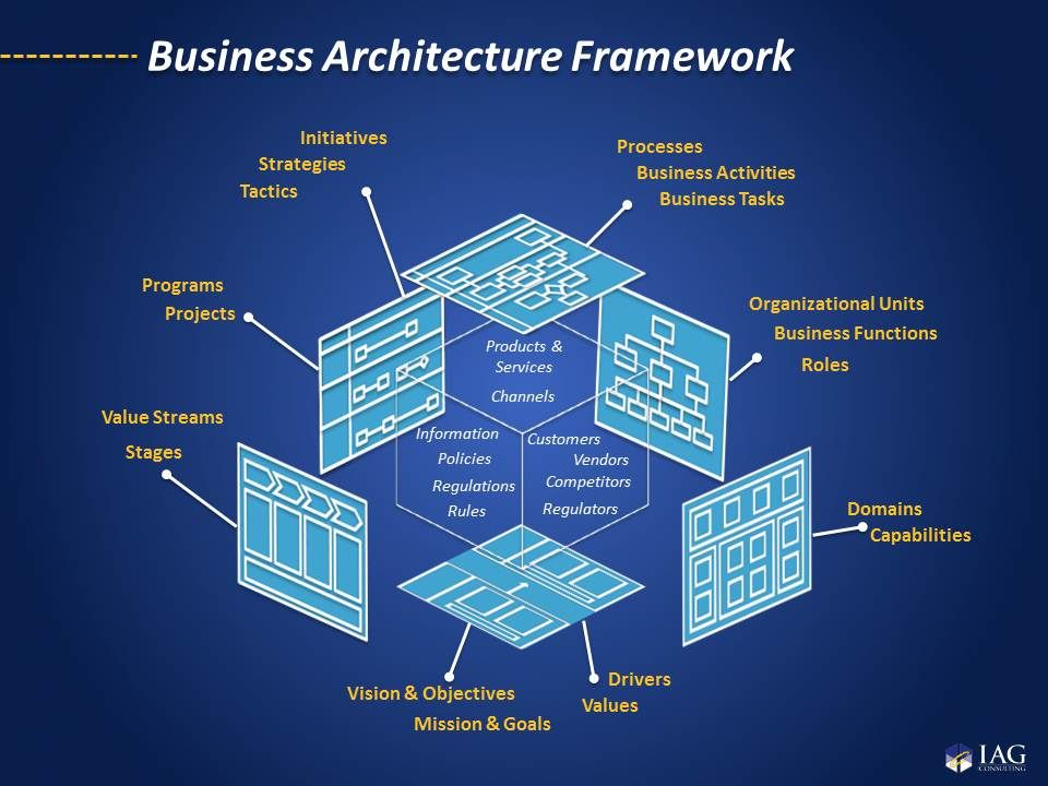 Iag multi dimensional enterprise business architecture for Enterprise architecture definition