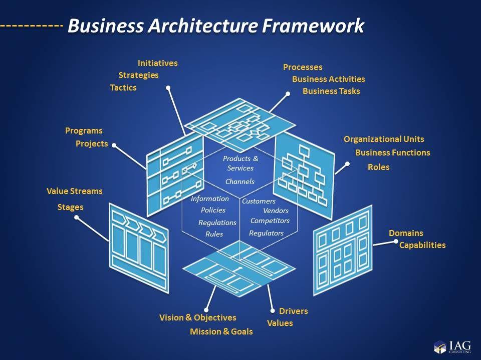 IAG MultiDimensional Enterprise Business Architecture