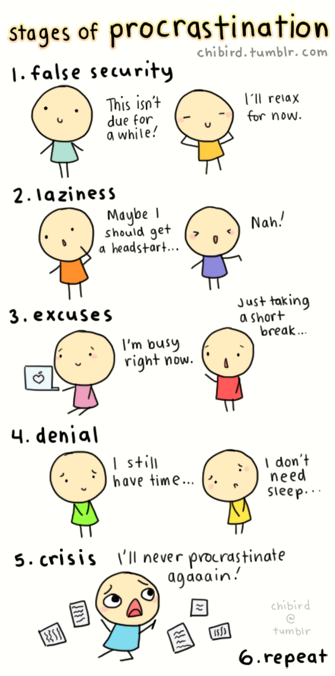 Stages of Procrastination... haha!