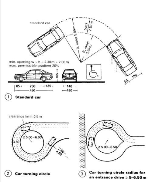 Raggio Curvatura Auto Guidelines Pinterest