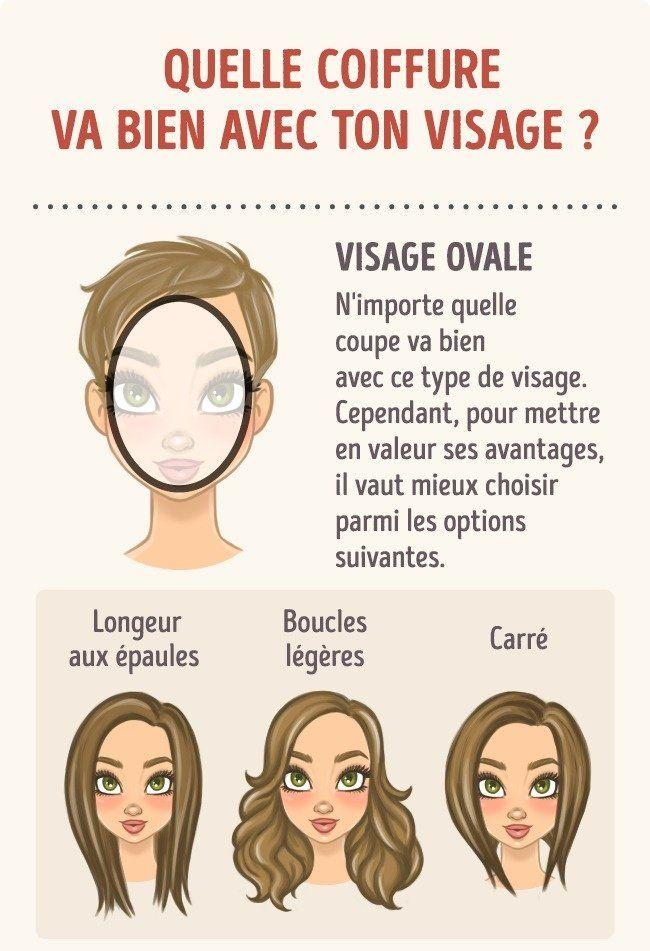Comment choisir la coiffure idéale selon la forme de ton visage | Coupe de cheveux visage ...
