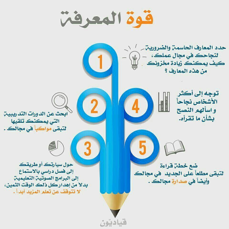 قوة المعرفة Work Skills Learning Issues Business Notes