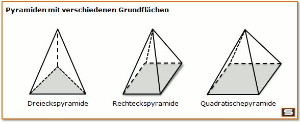 pyramiden mit verschiedenen grundfl chen dreieckspyramide. Black Bedroom Furniture Sets. Home Design Ideas