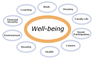The Wellbeing Movement   Wellness, Authentic happiness ...