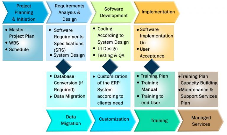 Erp Implementation Plan  Software