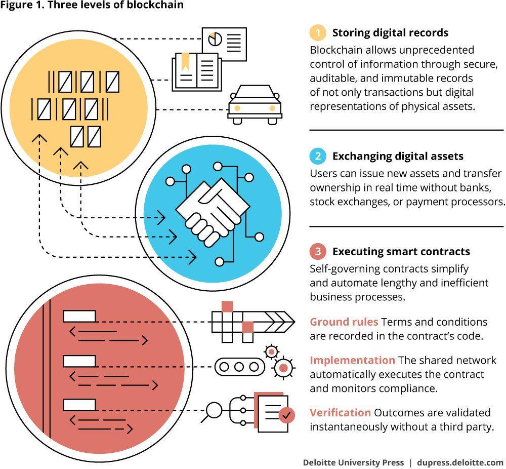 Three Levels Of Blockchain Ai Iot Bigdata