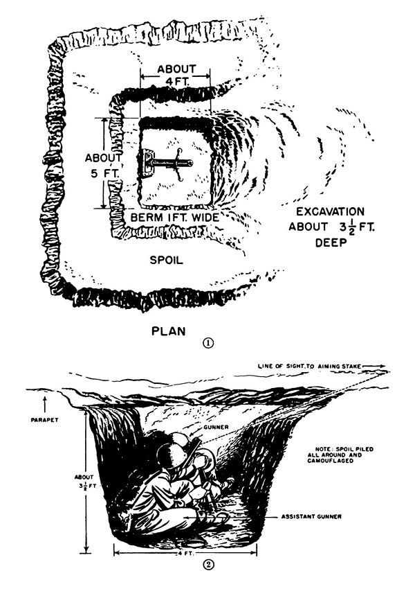 60-mm Mortar Emplacements from the Corps of Engineers