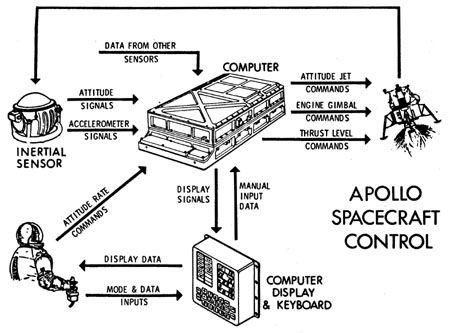 TALES FROM THE LUNAR MODULE GUIDANCE COMPUTER Don Eyles | ✈ Lunar ...