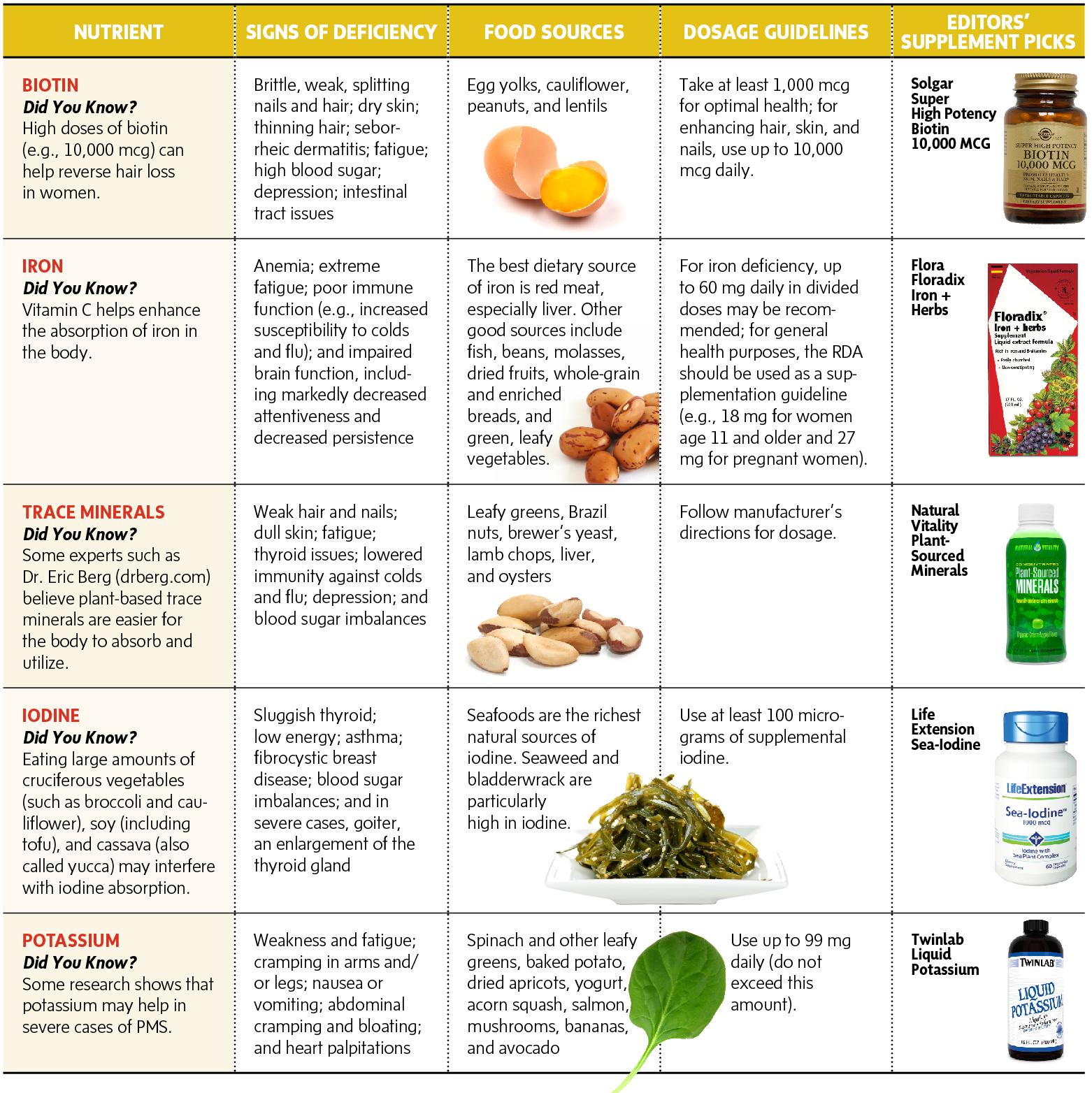 A Woman's Best Diet | Diet, Nutrition, Celiac disease diet