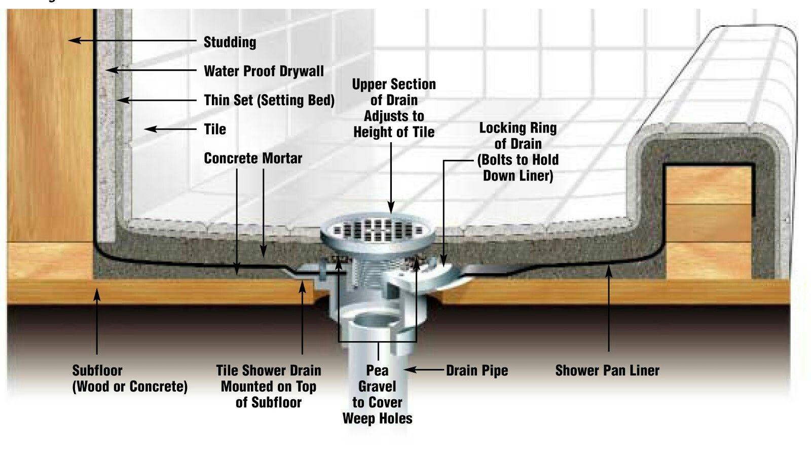 Enter Image Description Here With Images Building A Shower Pan