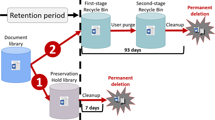 Diagram Of Retention Flow In Sharepoint And Onedrive  Records And