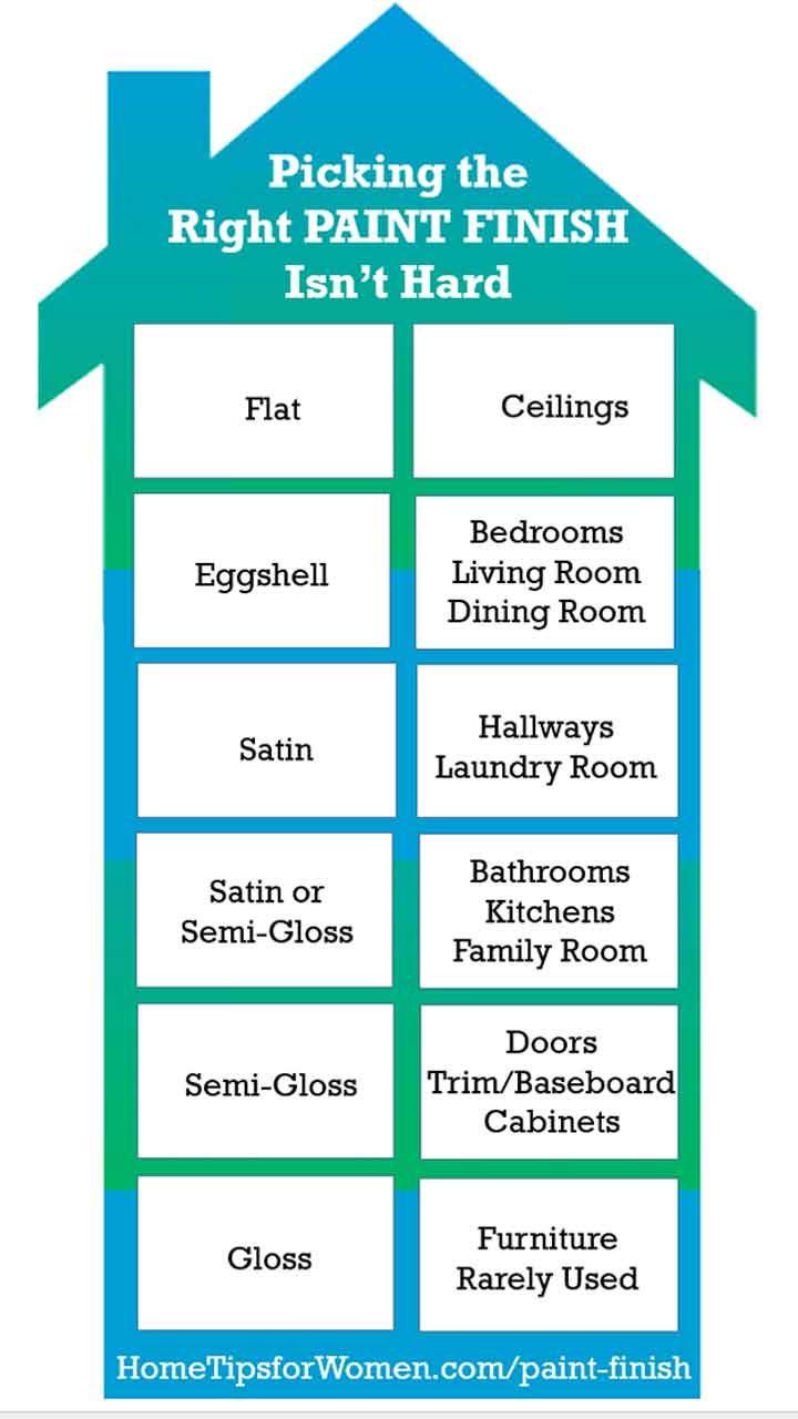 Understanding Paint Finishes Matte Eggshell Satin Home Tips For Women Paint Sheen Ceiling Trim Paint Finishes
