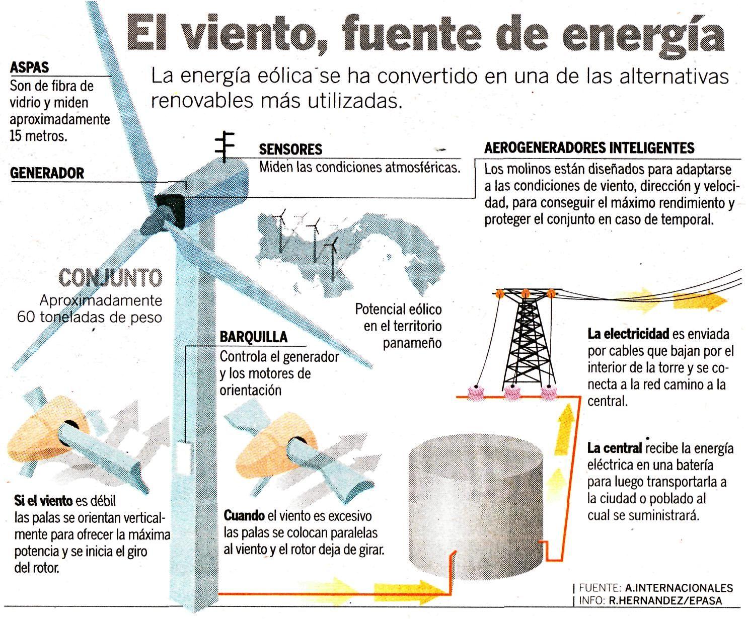 Resultados De La Busqueda De Imagenes De Google De Http Perumineria Files Wordpress Com 2011 1 Energia Eolica Fuentes De Energia Fuentes De Energia Renovable