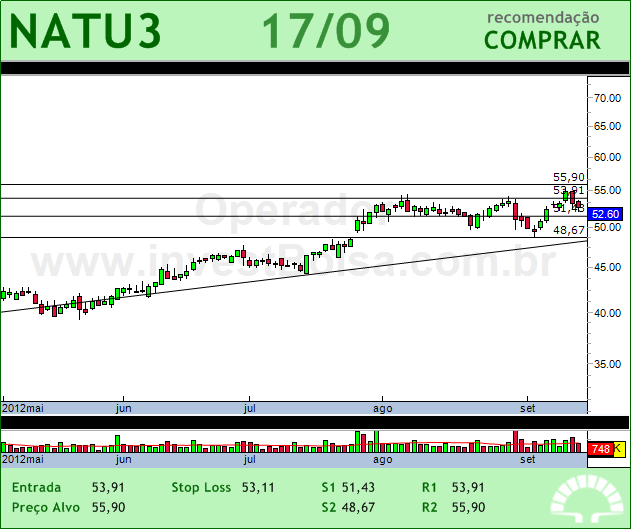 NATURA - NATU3 - 17/09/2012 #NATU3 #analises #bovespa