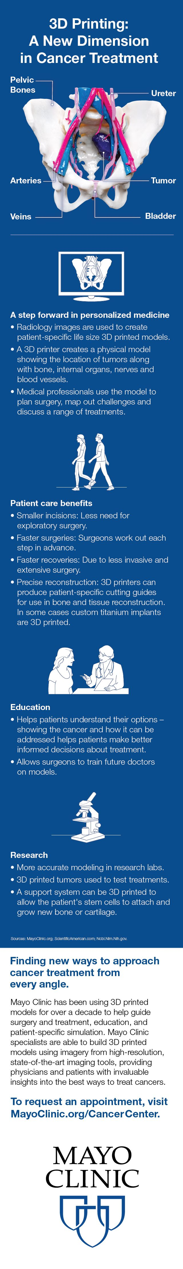 3D Printing: A new dimension in cancer treatment