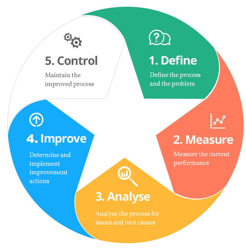 Lean Six Sigma, Process Improvement, Six