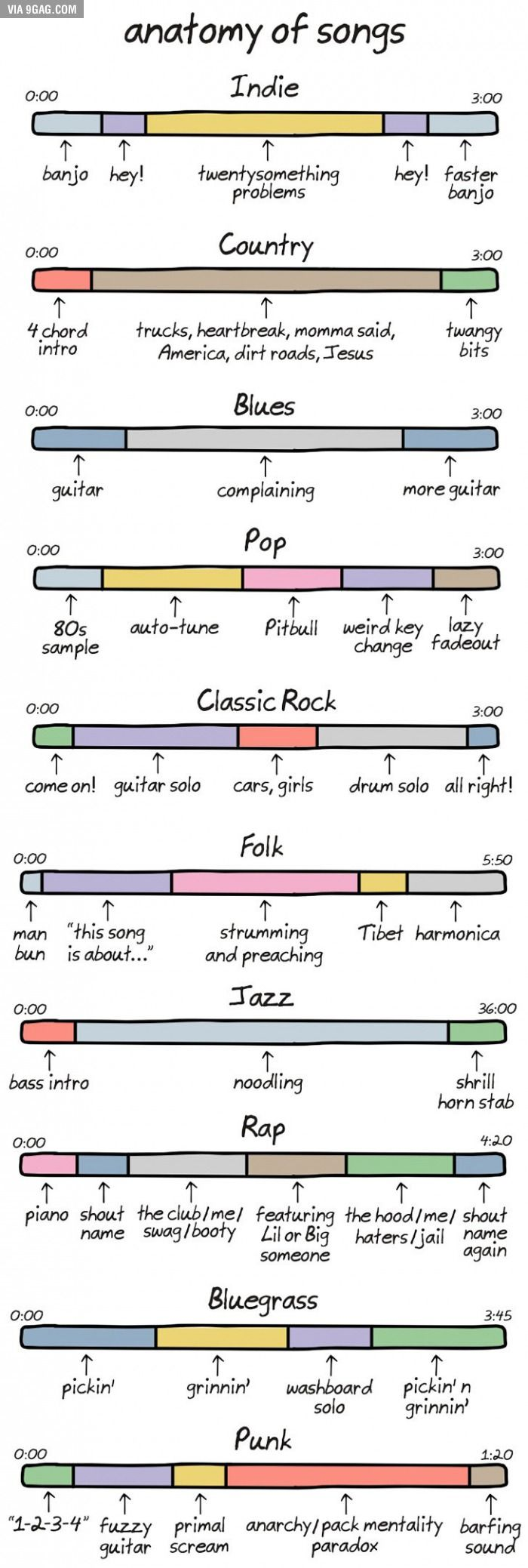Anatomy of Songs | Everything music | Pinterest | Anatomy, Songs and ...