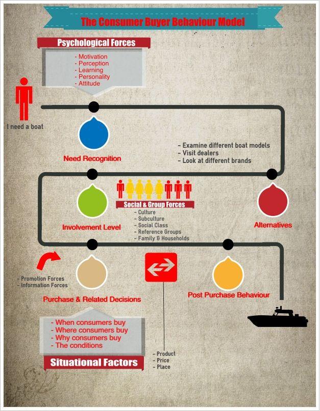 Great Infographic The Consumer Buyer Behaviour Model