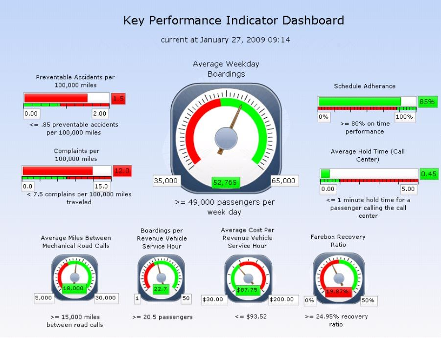Performance Indicator  What Is A Kpi Dashboard  The Article