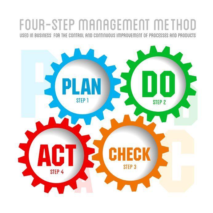 plan do check act Kaizen Pinterest Kaizen and Productivity - quality management plan