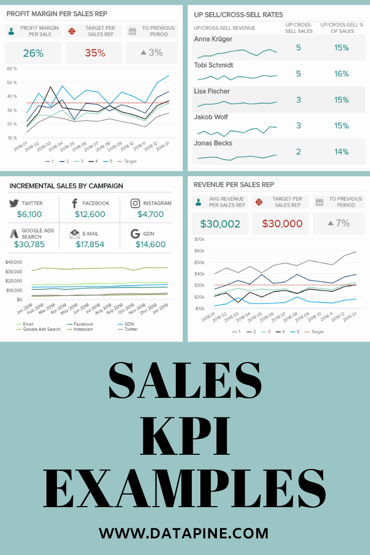 Top 14 Sales Kpi Examples And Templates Customer Lifetime Value Dashboard Examples Kpi Business