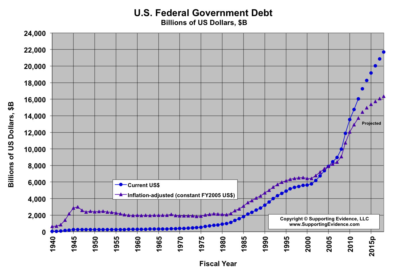 U.S. Federal Government Debt, current dollars and inflation-adjusted ...