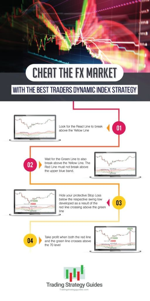 Pin By Tradingstrategyguides On Best Tdi Strategy Yellow Line