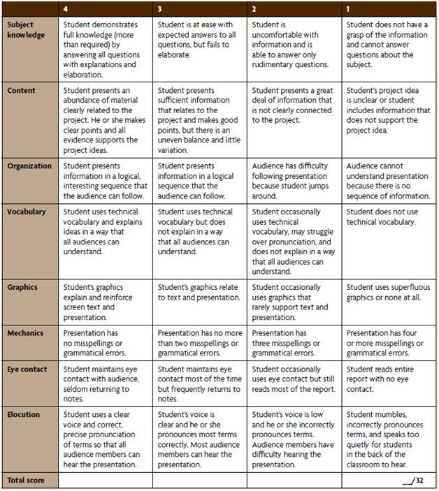 Oral Presentation Rubric Teaching Pinterest Rubrics, School - presentation evaluation form in doc