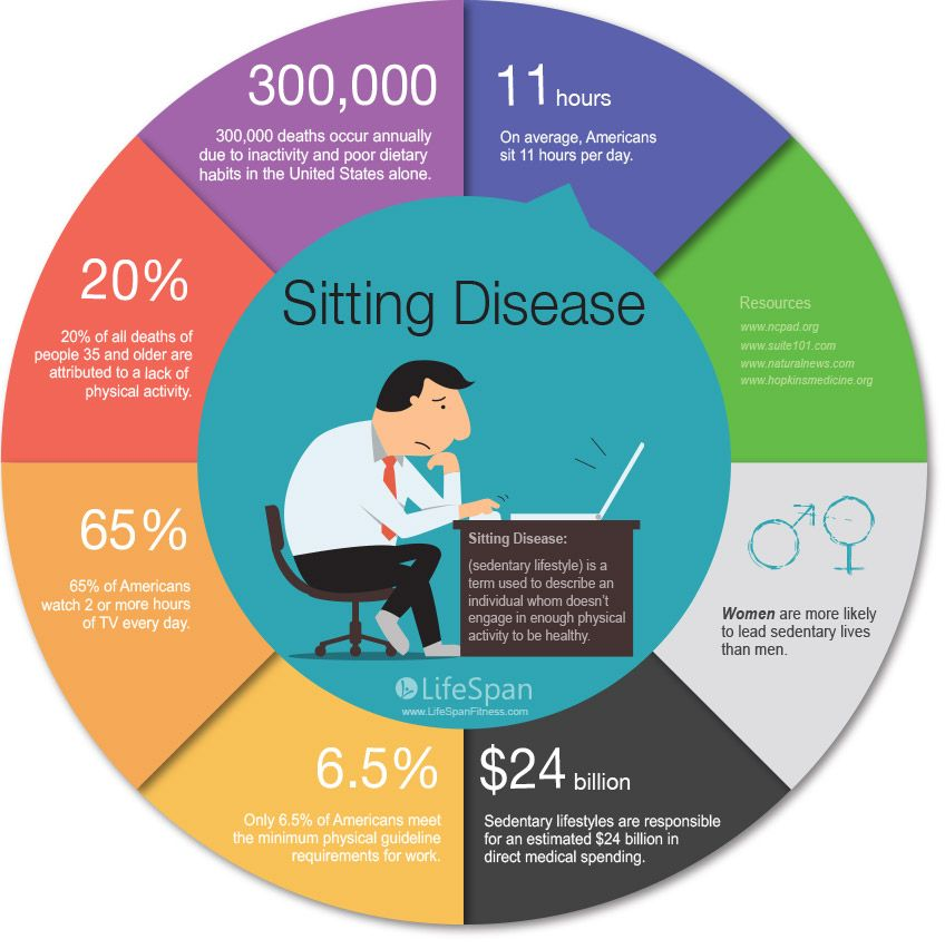 sedentary lifestyles Browse sedentary lifestyles news, research and analysis from the conversation.