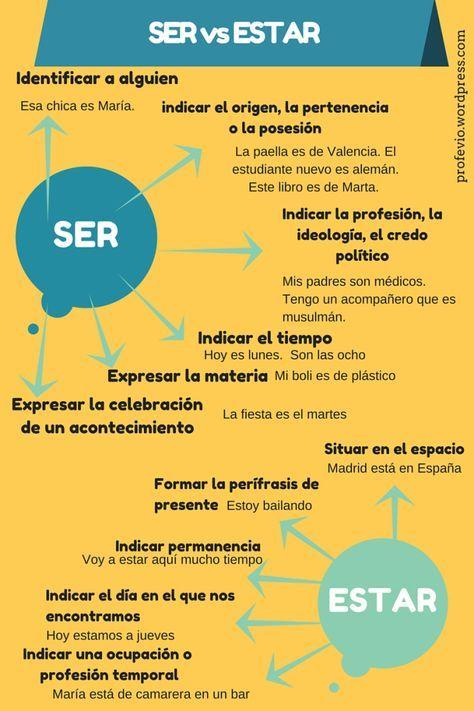 Ser Vs Estar Infografia Spanish Grammar And Learn Spanish