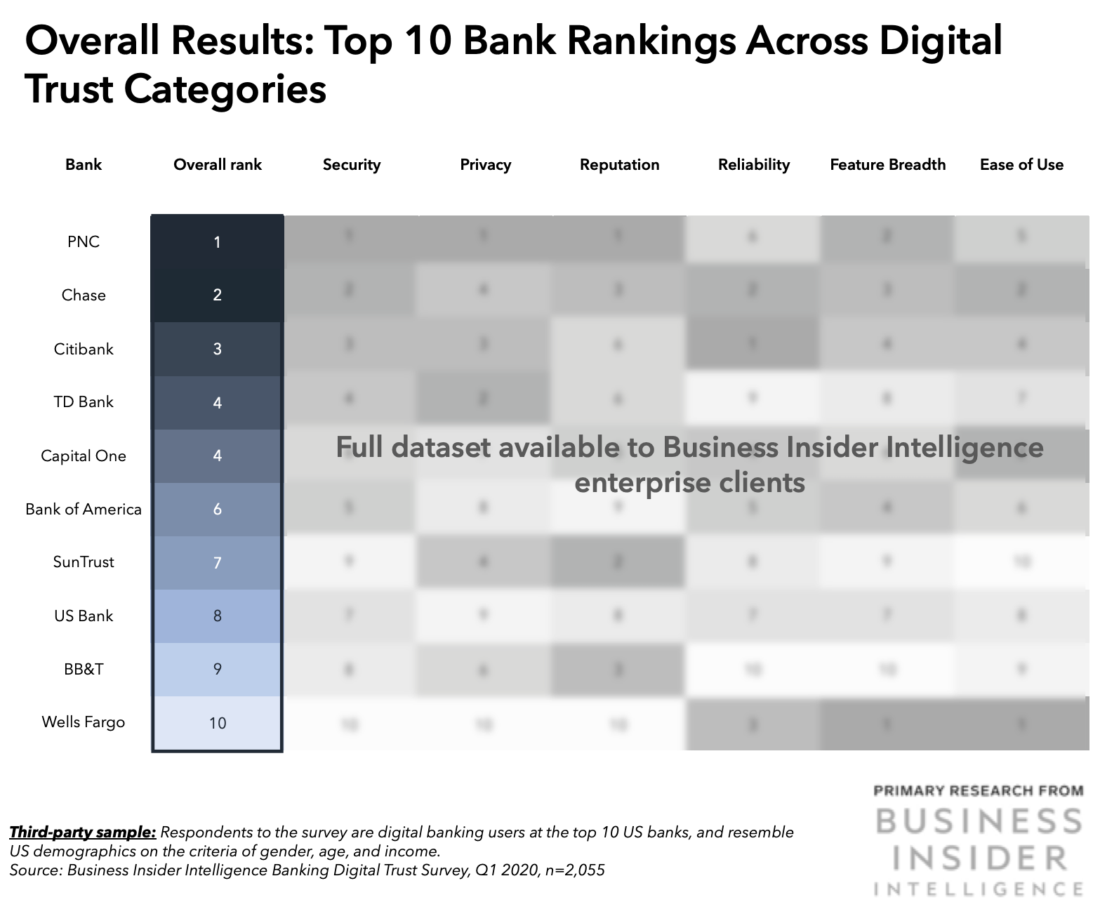 US Banking Digital Trust Study Which US banks have the