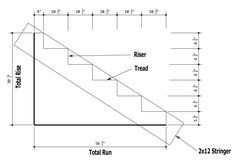 Gentil Deck Stair Stringers   Measurements, Calculations, Layout, Cutting And  Construction. Read My