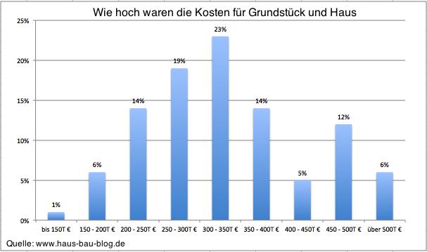 Durchschnitt der Kosten beim Hausbau und Grundstück   Architektur ...
