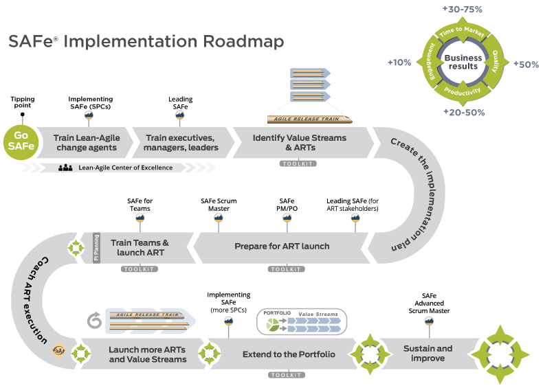 Figure 1  SAFe Implementation Roadmap | Articles | Agile software