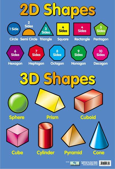 2D  3D shapes Math-Geometry Shape posters, Math classroom, 2d
