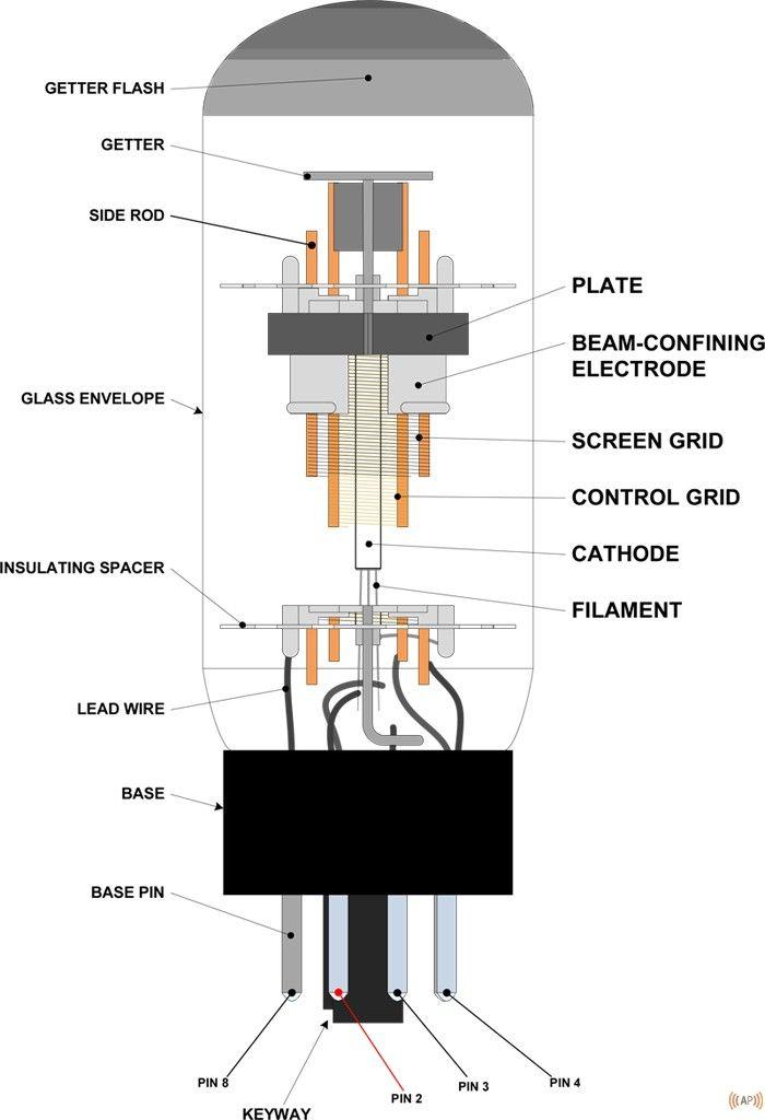 tube diagram also tech stuff pinterest vacuum and rh