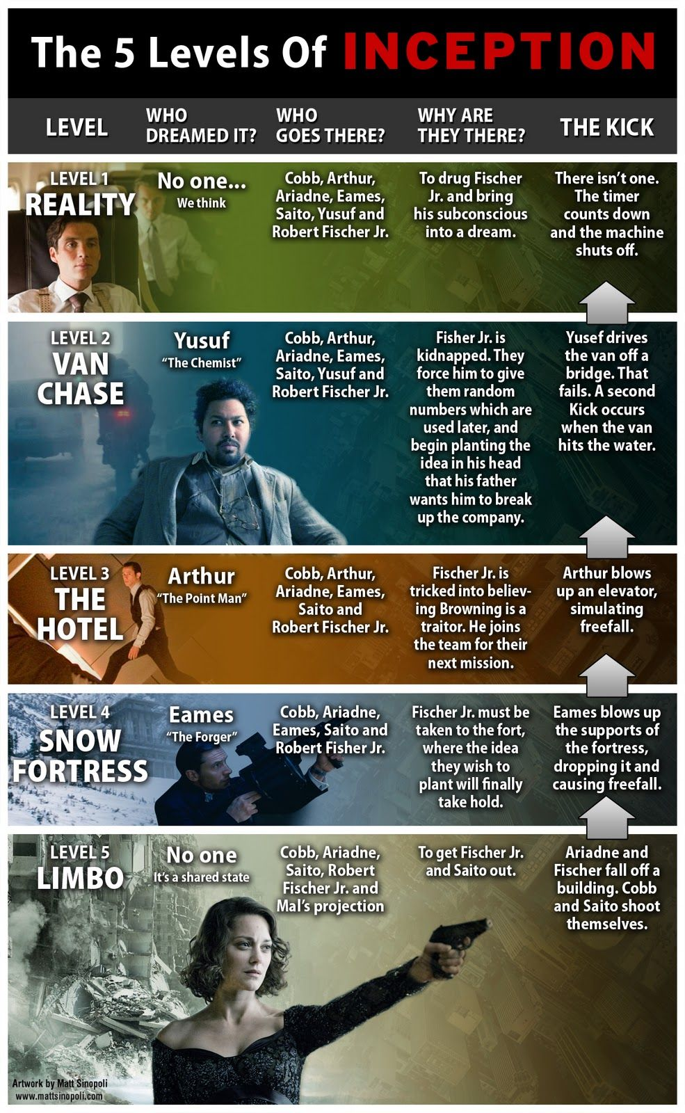 inception totem explained Google Search MOVIESFALSE REALMS