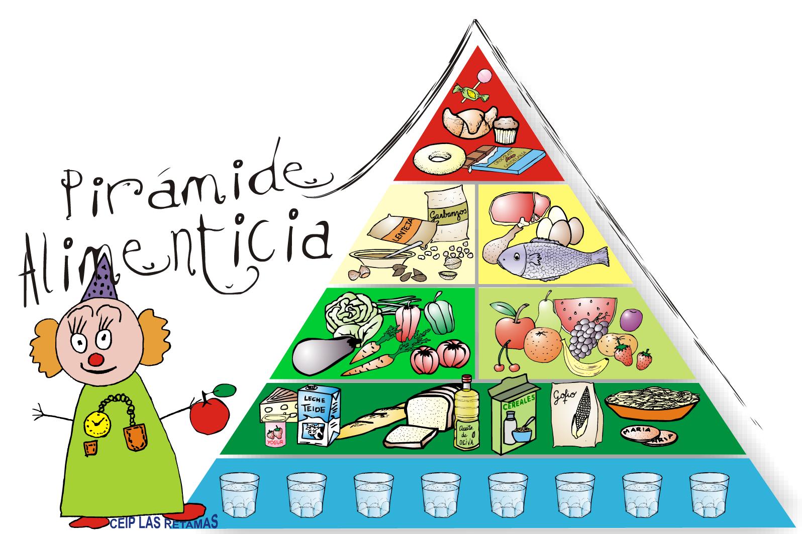 Pirámide alimenticia con actividades basadas en la buena ...