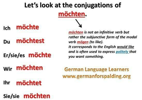 Let\'s look at the conjugations of möchten. | Germană | Pinterest ...