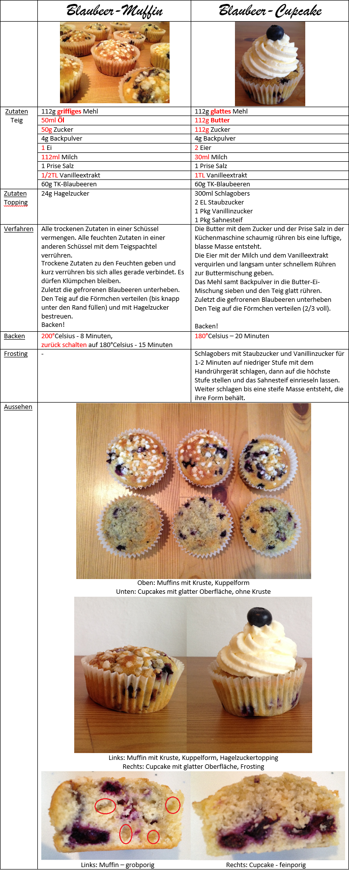 Der Wahre Unterschied Zwischen Cupcakes Und Muffins Blaubeeren Lebensmittel Essen Leckeres Essen