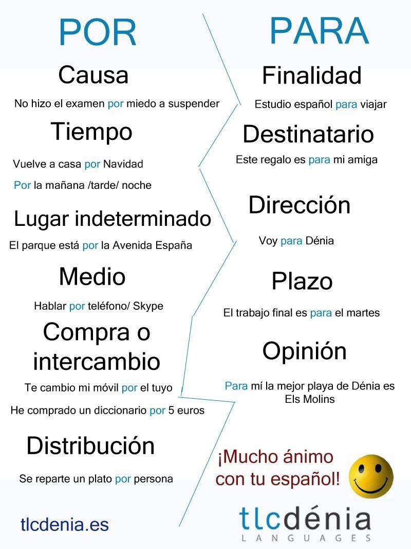 Preposiciones 'por' y 'para' en español. Spanish ...